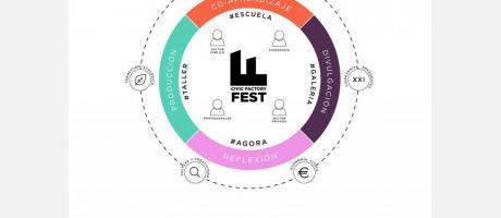 Esquema Civic Factory Fest