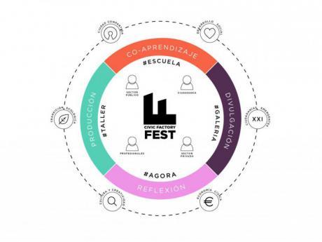 Civic Factory Fest